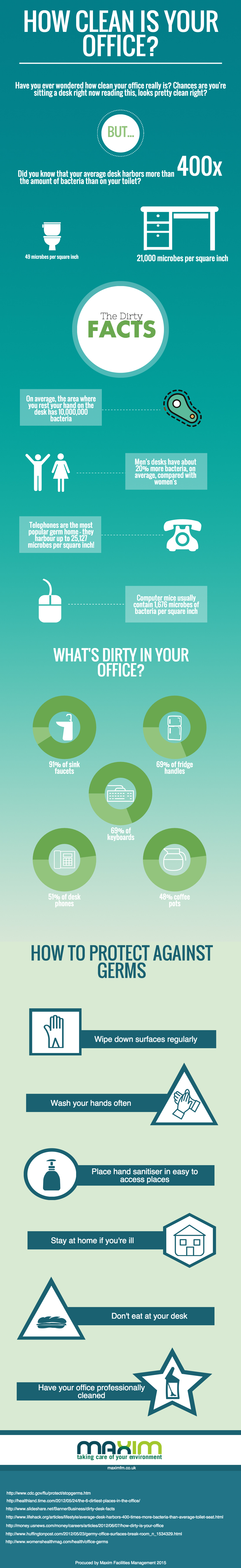 How Clean is your office infographic